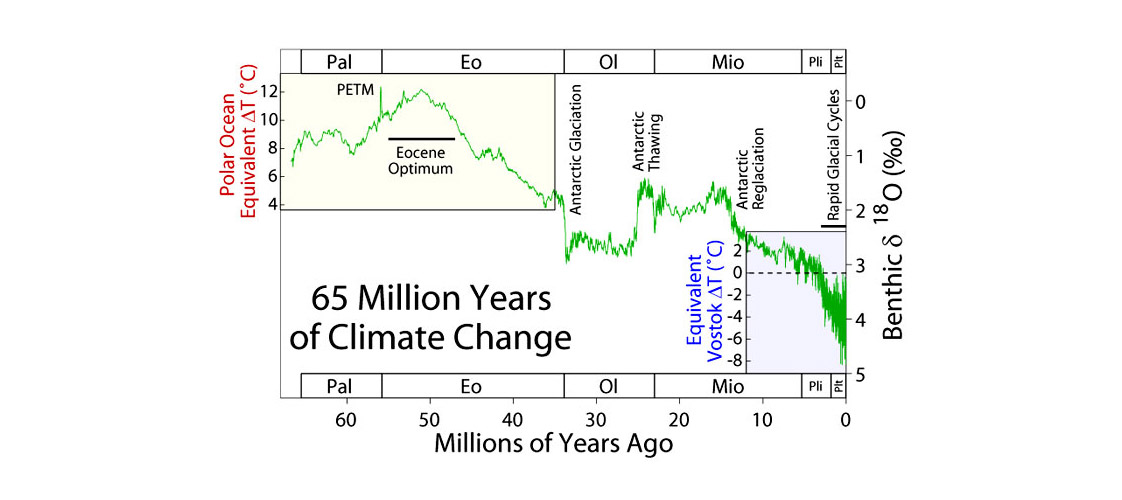 65 million years of climate change